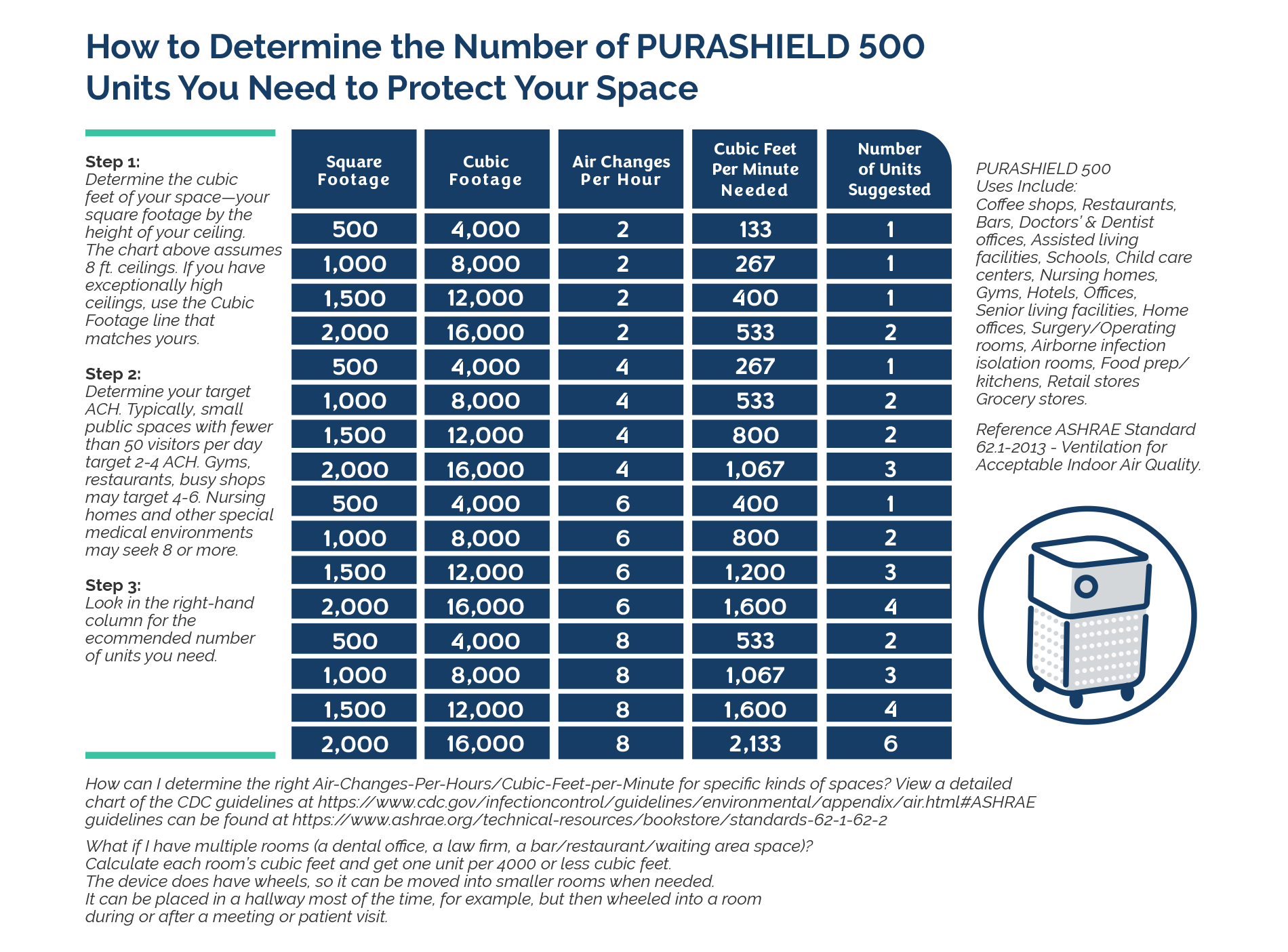 Determine the Number of Purashield 500 Units You Need